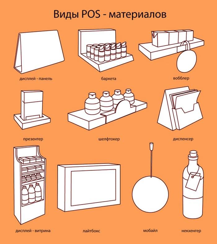 Виды POS материалов