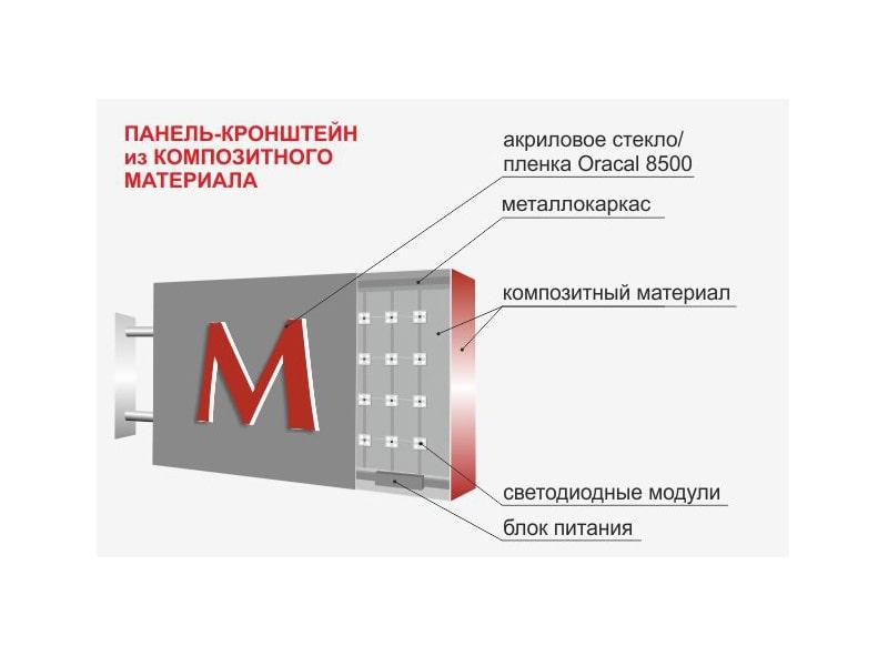Панель-кронштейн из композитного материала